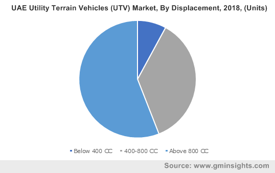 UAE Utility Terrain Vehicles (UTV) Market By Displacement