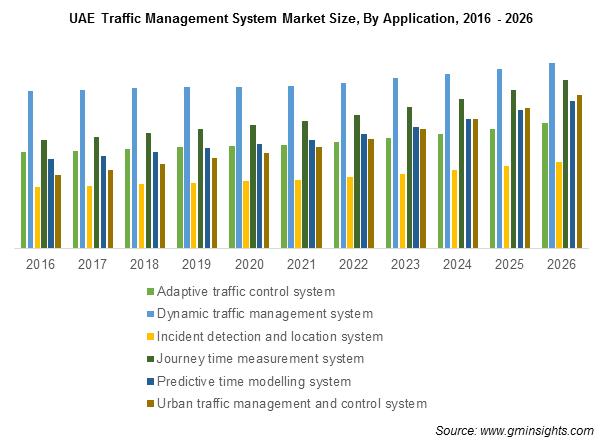 UAE Traffic Management System Market Size