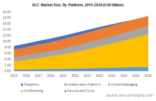 UCC Market By Platform