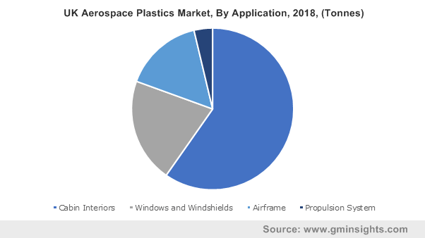 UK Aerospace Plastics Market, By Application, 2018, (Tonnes)
