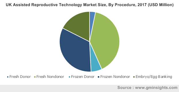 UK Assisted Reproductive Technology Market Size, By Procedure, 2017 (USD Million)