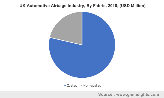 UK Automotive Airbags Industry, By Fabric, 2018, (USD Million)