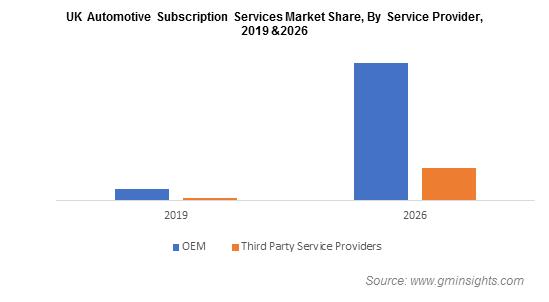 UK Automotive Subscription Services Market