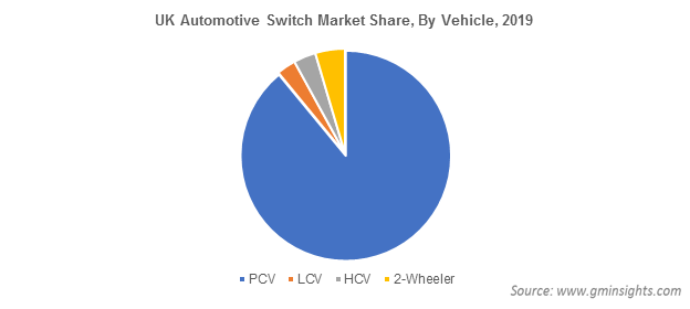 UK Automotive Switch Market By Vehicle