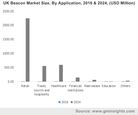 UK Beacon Market Size, By Application, 2016 & 2024, (USD Million)