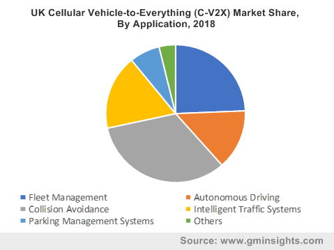 UK C-V2X Market Share, By Application, 2018