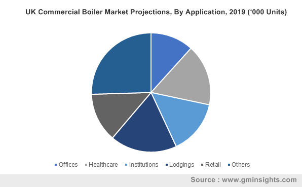 UK Commercial Boiler Market By Application)