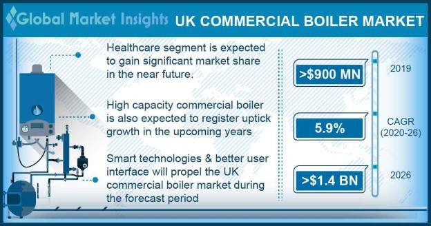 UK Commercial Boiler Market
