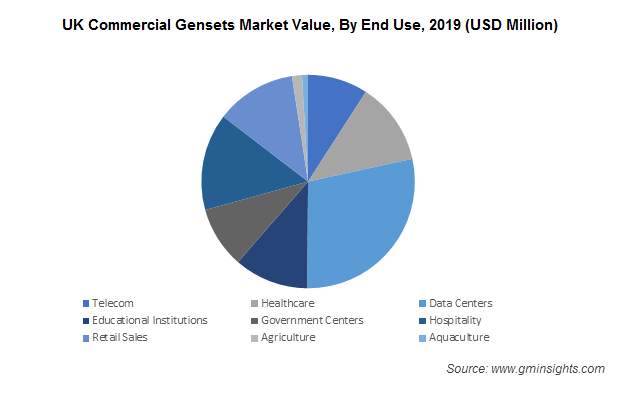 Commercial Genset Market by End Use