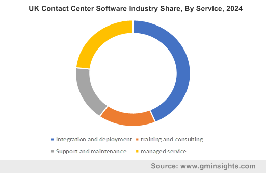 UK Contact Center Software Industry Share, By Service, 2024