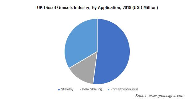 UK Diesel Gensets Industry By Application