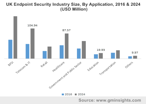 UK Endpoint Security Industry Size, By Application, 2016 & 2024 (USD Million)