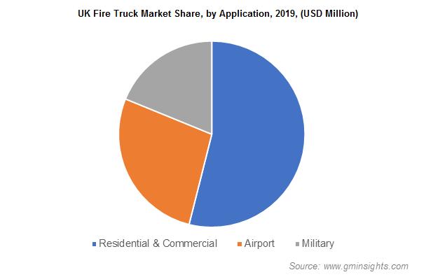 Fire Truck Market Size