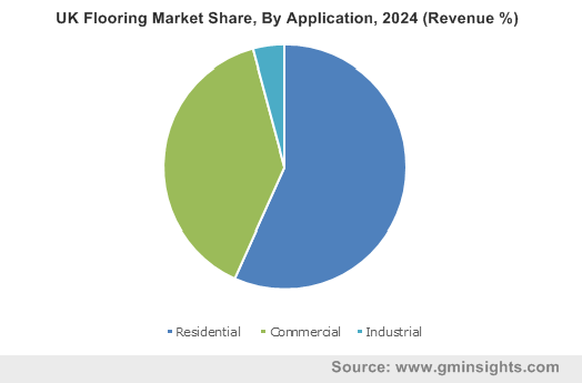 UK Flooring Market Share, By Application