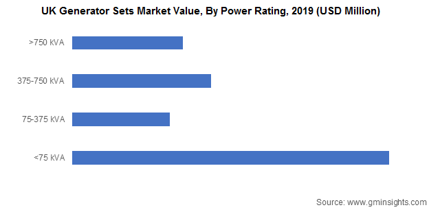 UK Generator Sets Market Value By Power Rating