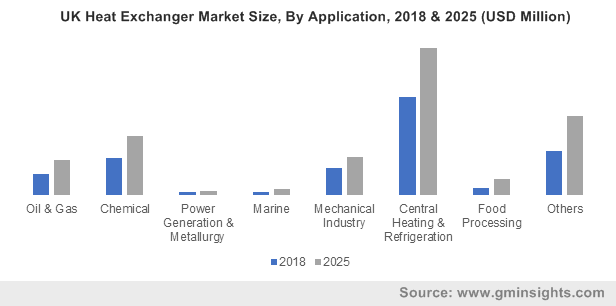 UK Heat Exchanger Market By Application