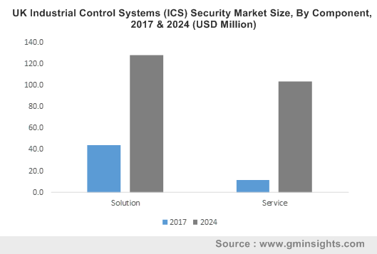 UK Industrial Control Systems (ICS) Security Market Size, By Component, 2017 & 2024 (USD Million)
