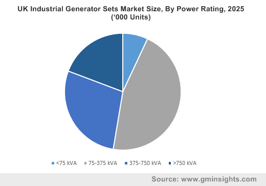 UK Industrial Generator Sets Market Size, By Power Rating, 2025 ('000 Units)