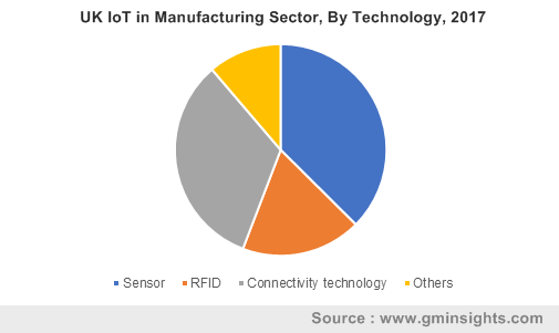 UK IoT in Manufacturing Sector, By Technology