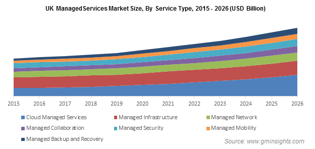 UK Managed Services Market Revenue