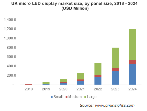 Micro LED Display Market