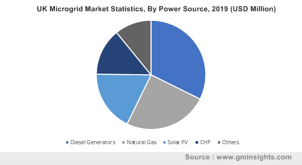 UK Microgrid Market By Power Source