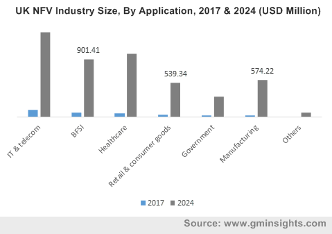 UK NFV Industry Size, By Application, 2017 & 2024 (USD Million)
