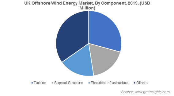 UK Offshore Wind Energy Market
