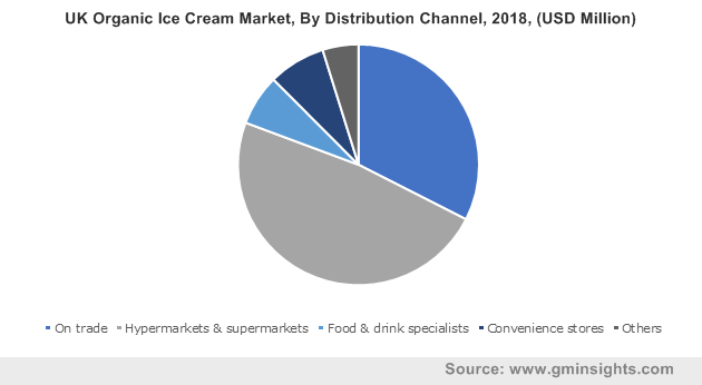 UK Organic Ice Cream Market By Distribution Channel