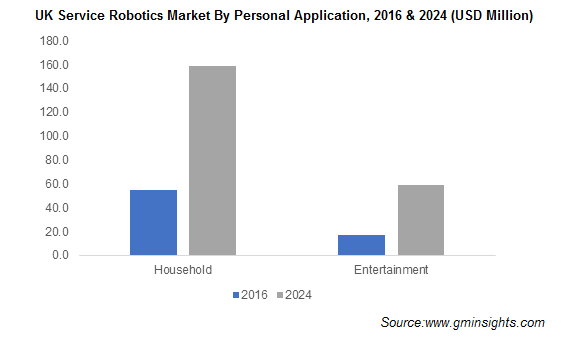 UK Service Robotics Market