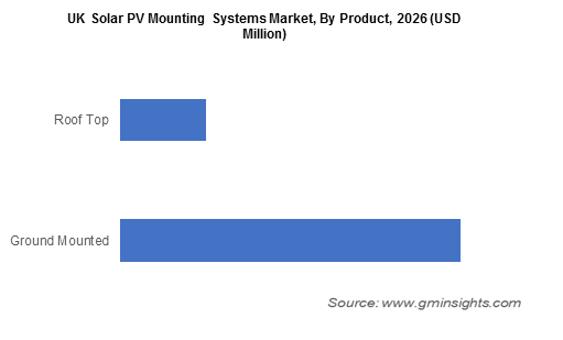 UK Solar PV Mounting Systems Market