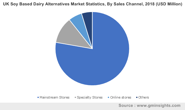 UK Soy Based Dairy Alternatives Market, By Sales Channel, 2018 (USD Million)