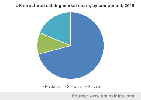 UK structured cabling market share, by component, 2018