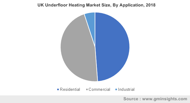 UK Underfloor Heating Market Size, By Application, 2018