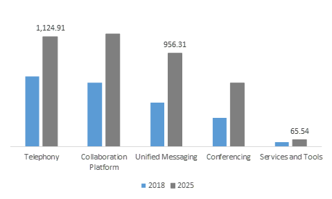 Unified Communications & Collaboration Market Size Report