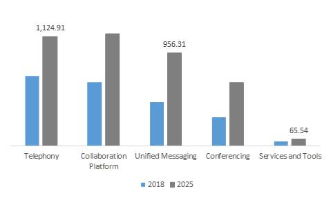 UK UCC Market Revenue, By Platform, 2018 & 2025 (USD Million)