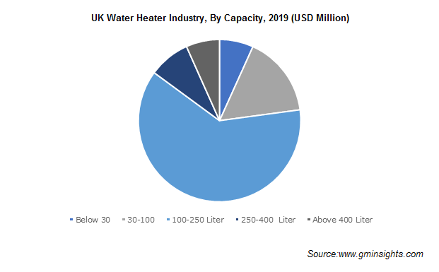 UK Water Heater Industry