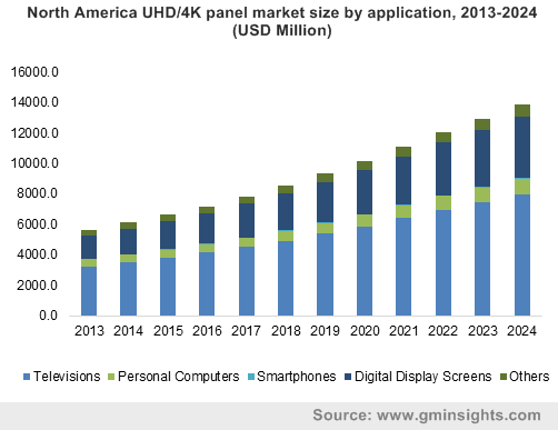 North America UHD/4K panel market size by application, 2013-2024 (USD Million)