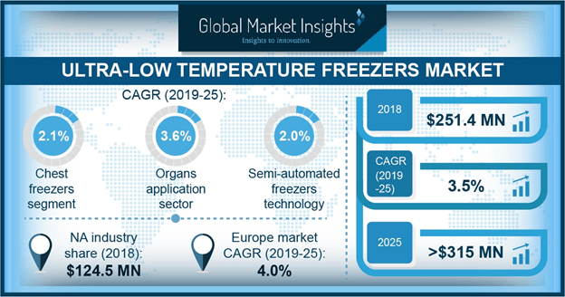 Ultra-low Temperature Freezers Market