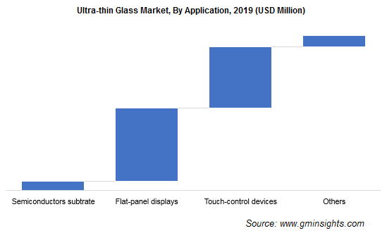 Ultra-thin Glass Market by Application