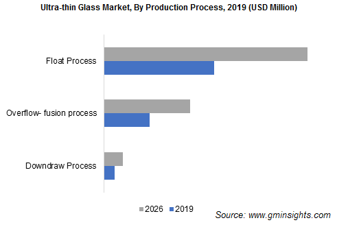 Ultra-thin Glass Market by Production Process