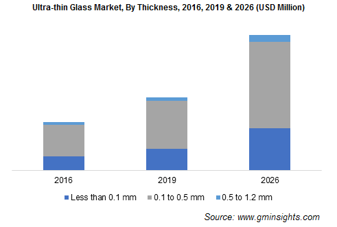 Ultra-thin Glass Market by Thickness