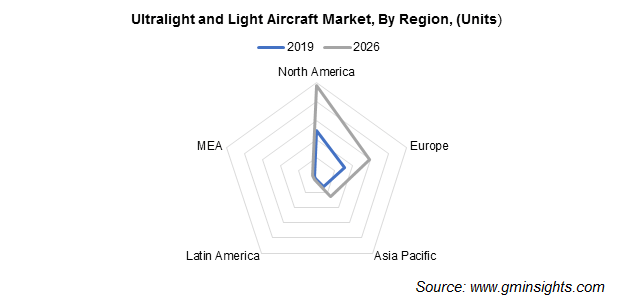 Ultralight and Light Aircraft Market By Region