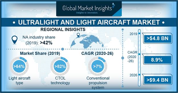 Ultralight and Light Aircraft Market