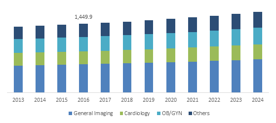 U.S. Diagnostic Ultrasound Market size, By Application, 2013-2024 (USD Million)