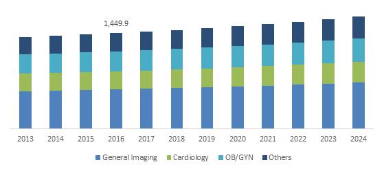 U.S. Diagnostic Ultrasound Market size, By Application, 2013-2024 (USD Million)