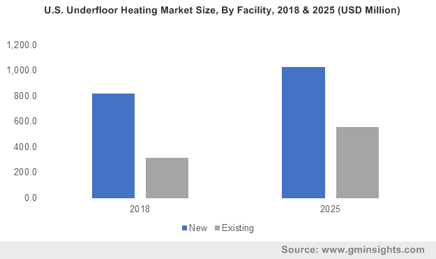 U.S. Underfloor Heating Market Size, By Facility, 2018 & 2025 (USD Million)