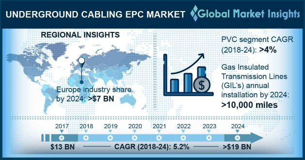 North America Underground Cabling EPC Market Size, By Insulation, 2017 & 2024 (USD Million)
