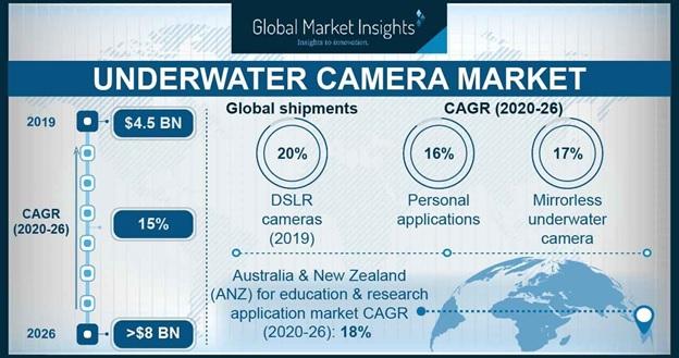 Underwater Camera Market