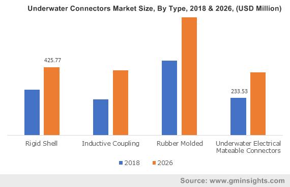 Underwater Connectors Market Size, By Type, 2018 & 2026, (USD Million)